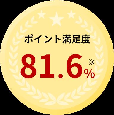 ポイント満足度 81.6%